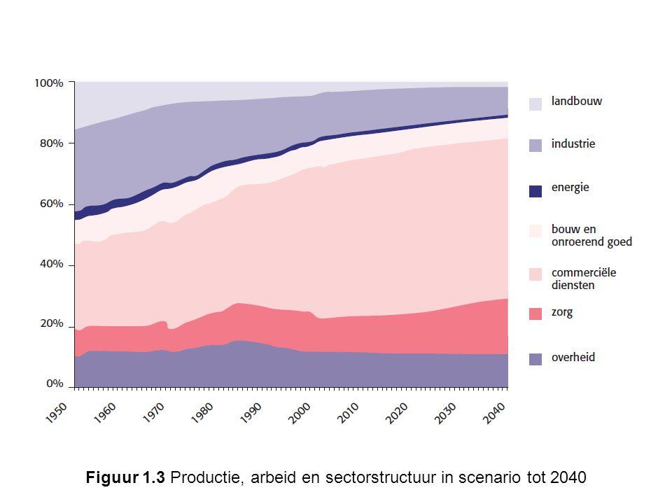 Figuur 1.3 Productie, arbeid en sectorstructuur in scenario tot 2040