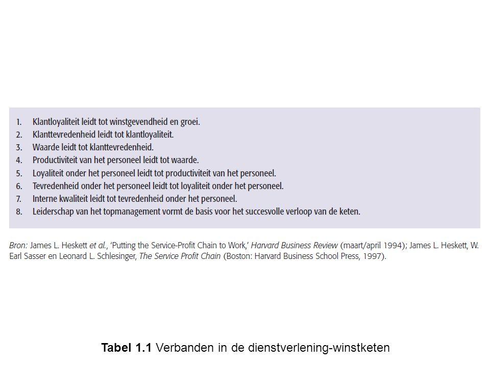 Tabel 1.1 Verbanden in de dienstverlening-winstketen