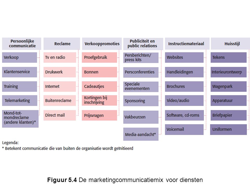 Figuur 5.4 De marketingcommunicatiemix voor diensten