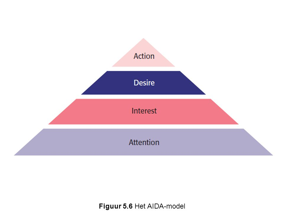 Figuur 5.6 Het AIDA-model