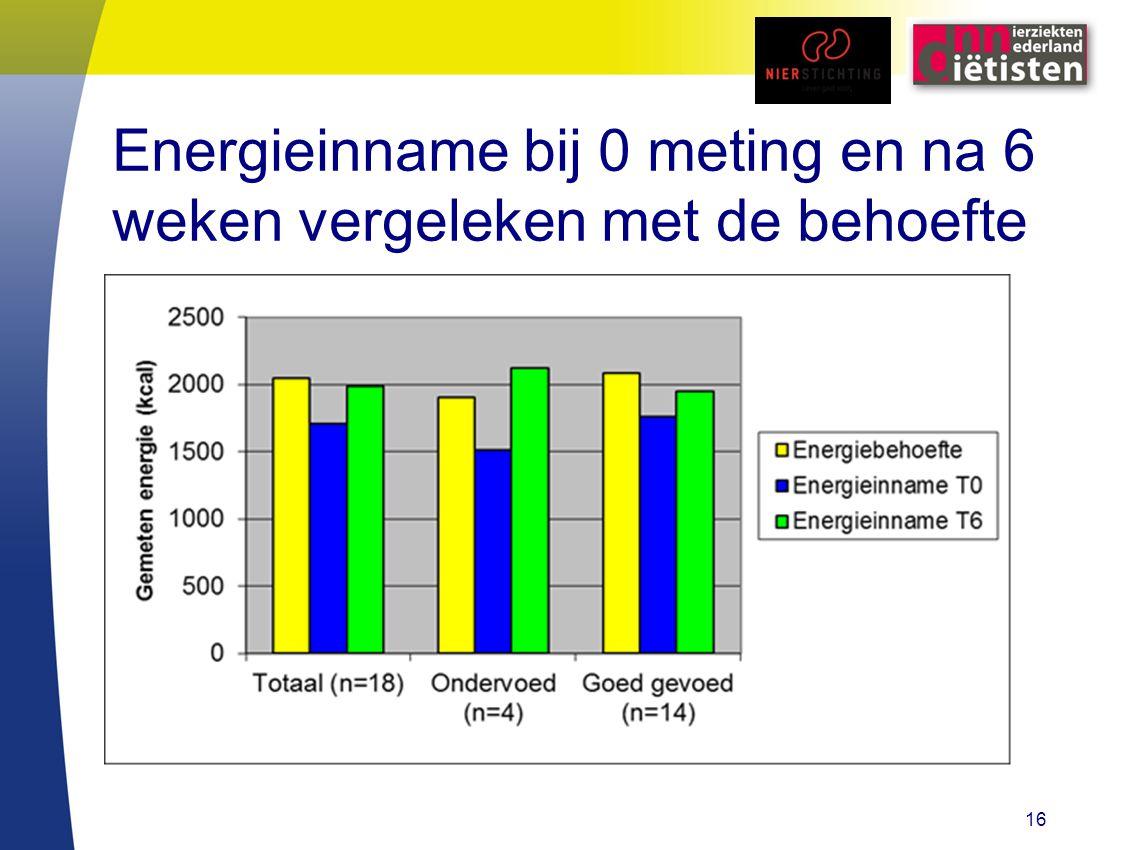 Energieinname bij 0 meting en na 6 weken vergeleken met de behoefte