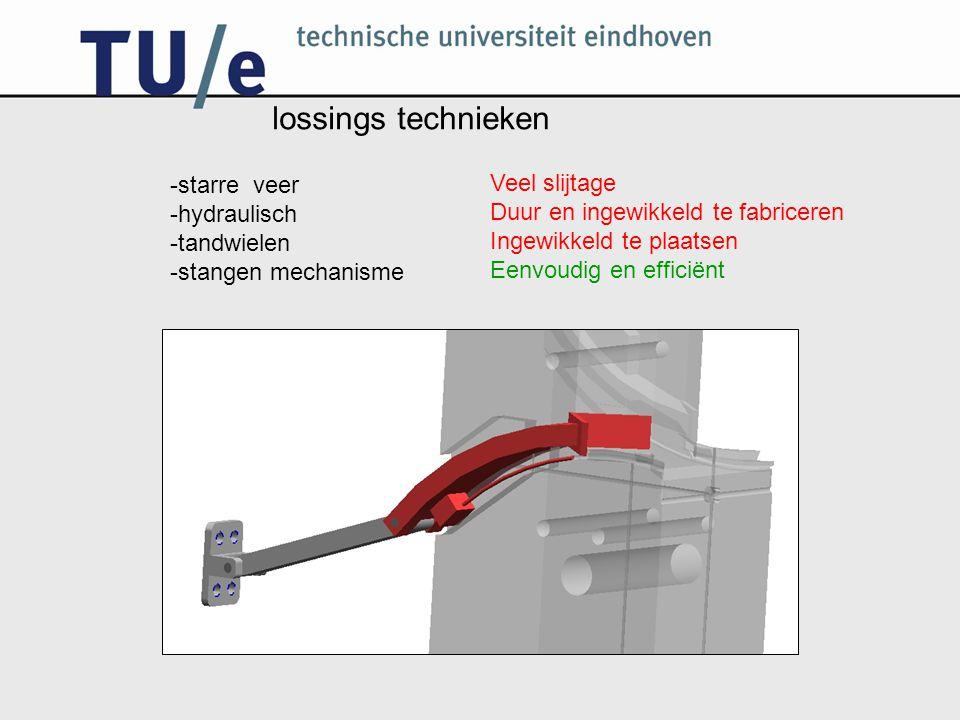lossings technieken -starre veer Veel slijtage -hydraulisch