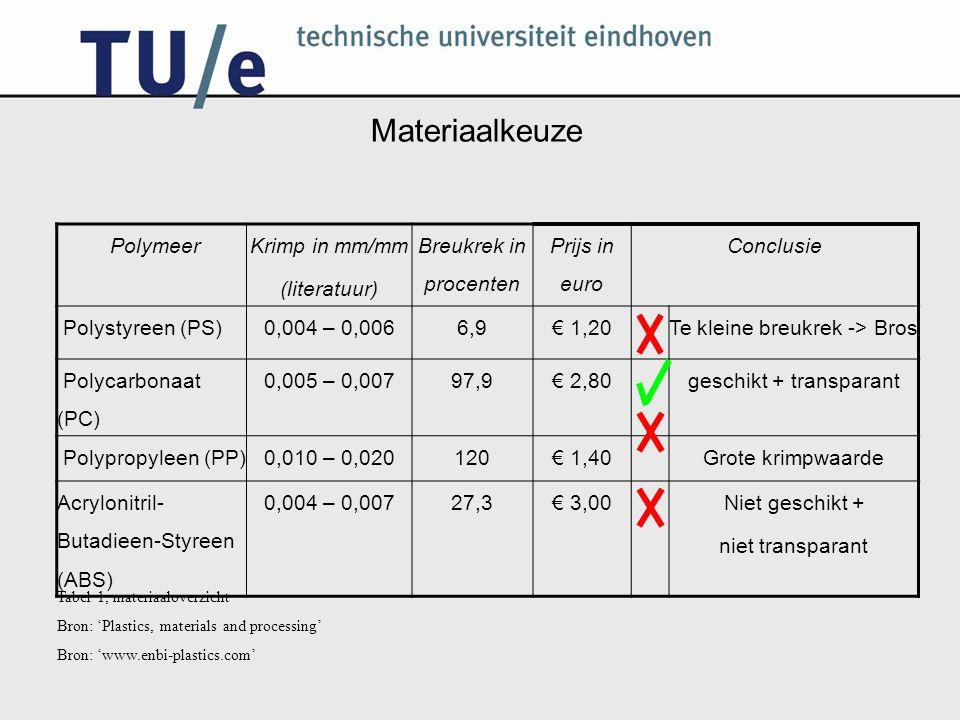 Materiaalkeuze Polymeer Krimp in mm/mm (literatuur)