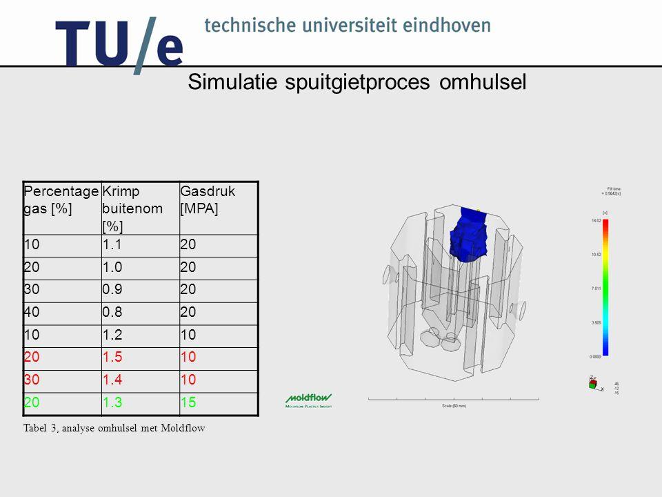 Simulatie spuitgietproces omhulsel