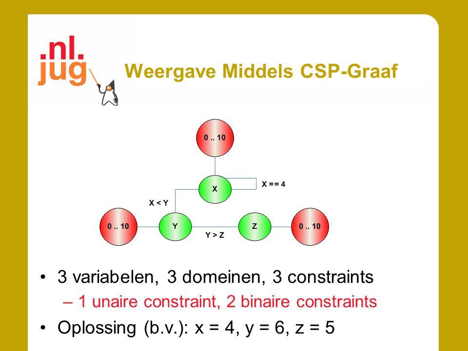 Weergave Middels CSP-Graaf