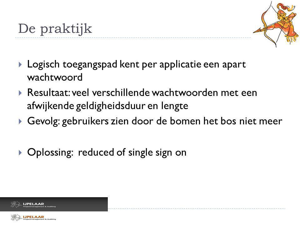 De praktijk Logisch toegangspad kent per applicatie een apart wachtwoord.