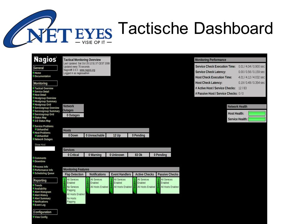 Tactische Dashboard