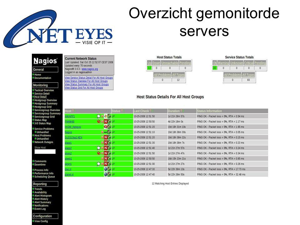 Overzicht gemonitorde servers