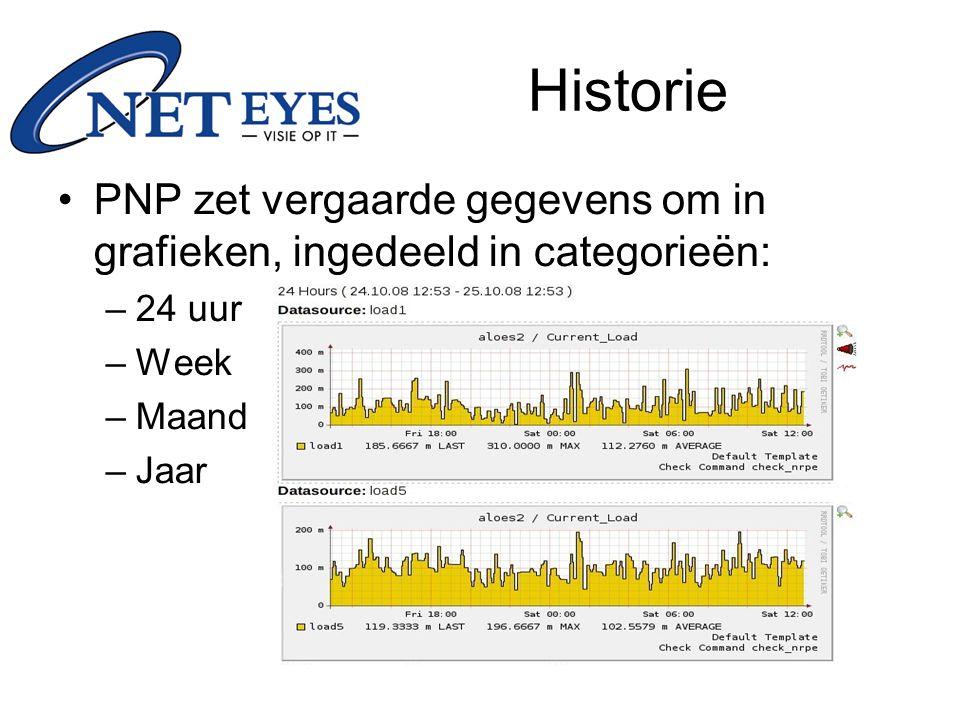 Historie PNP zet vergaarde gegevens om in grafieken, ingedeeld in categorieën: 24 uur. Week. Maand.