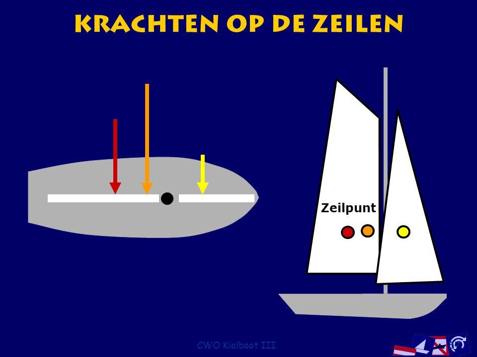 Krachten op de Zeilen Zeilpunt CWO Kielboot III