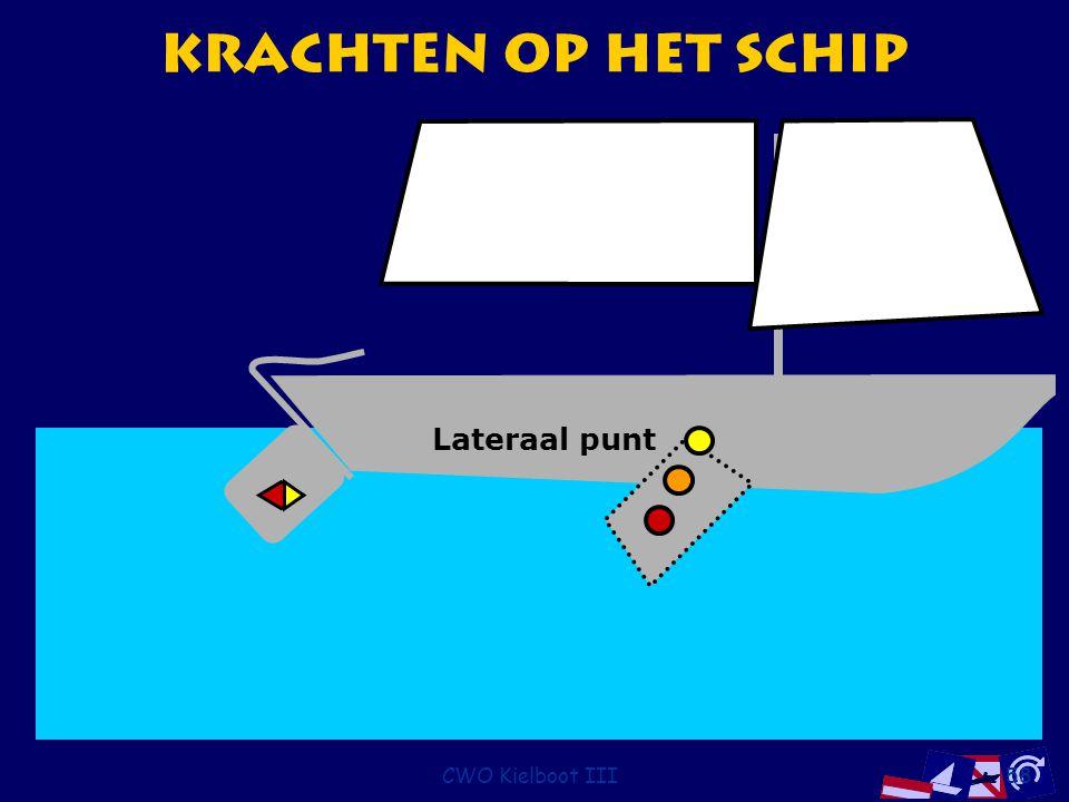 Krachten op het Schip Lateraal punt CWO Kielboot III