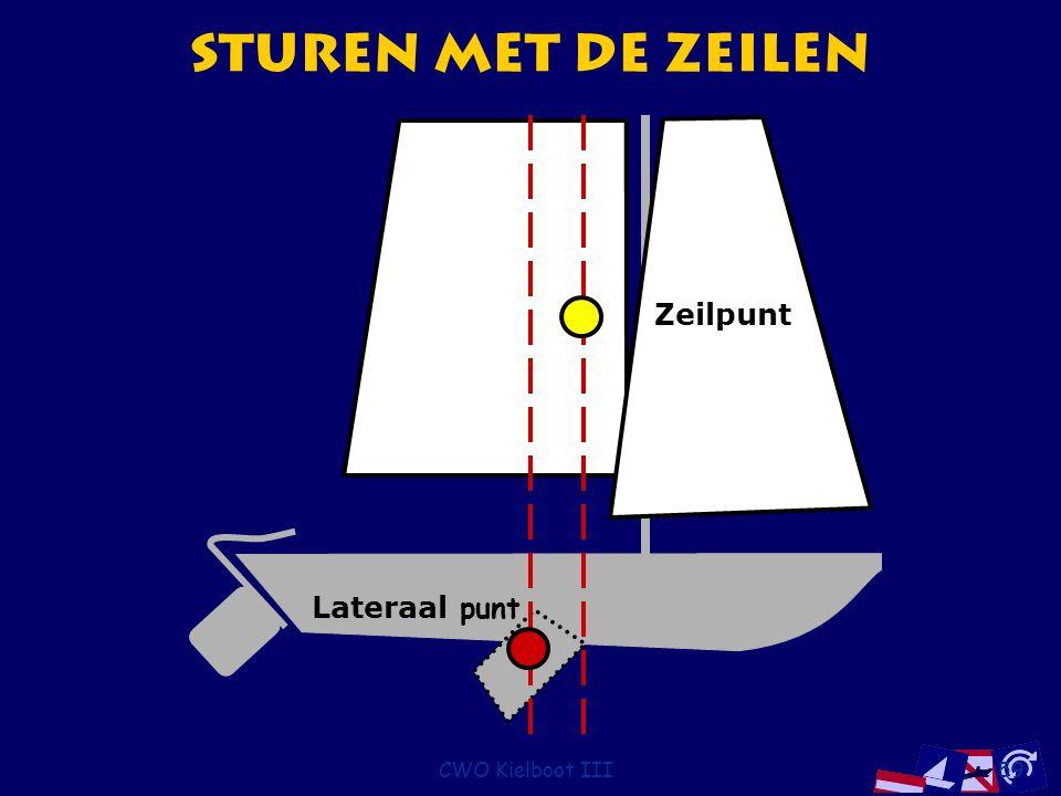 Sturen met de Zeilen Zeilpunt Lateraal punt CWO Kielboot III