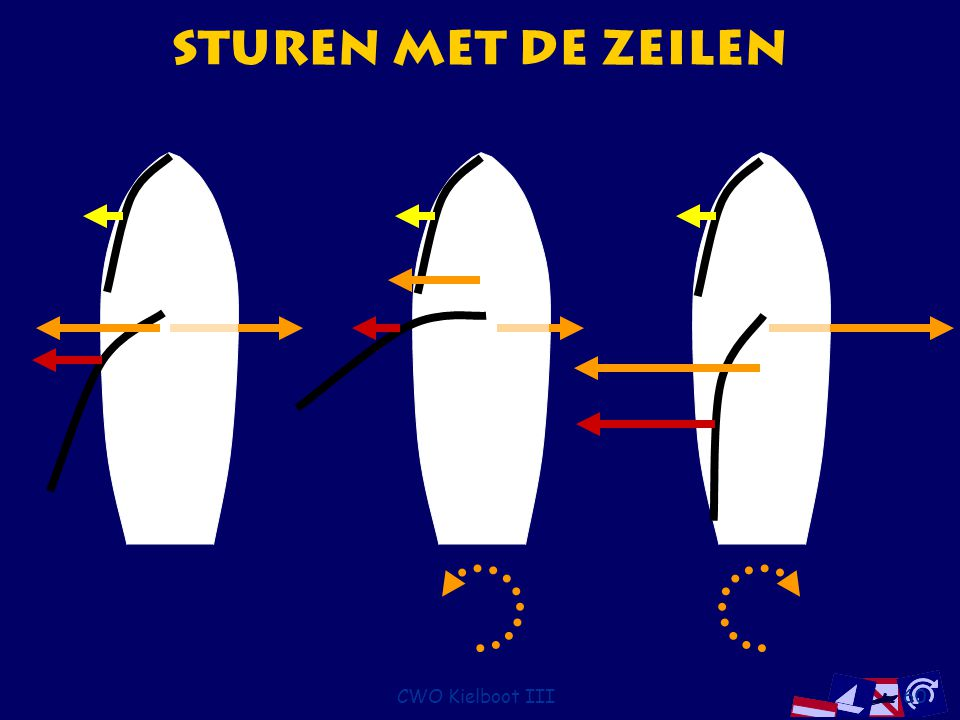Sturen met de Zeilen CWO Kielboot III