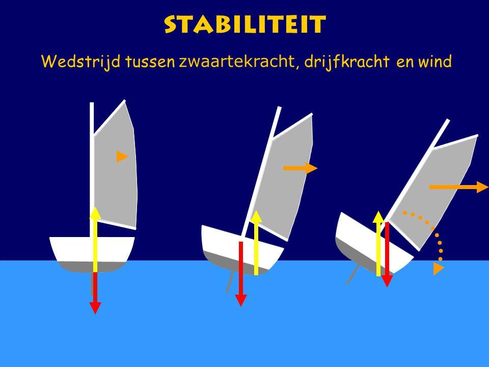 Wedstrijd tussen zwaartekracht, drijfkracht en wind