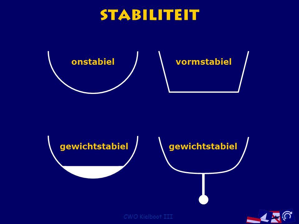 Stabiliteit onstabiel vormstabiel gewichtstabiel gewichtstabiel