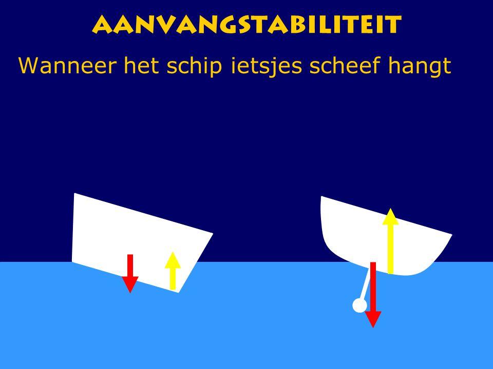 Aanvangstabiliteit Wanneer het schip ietsjes scheef hangt