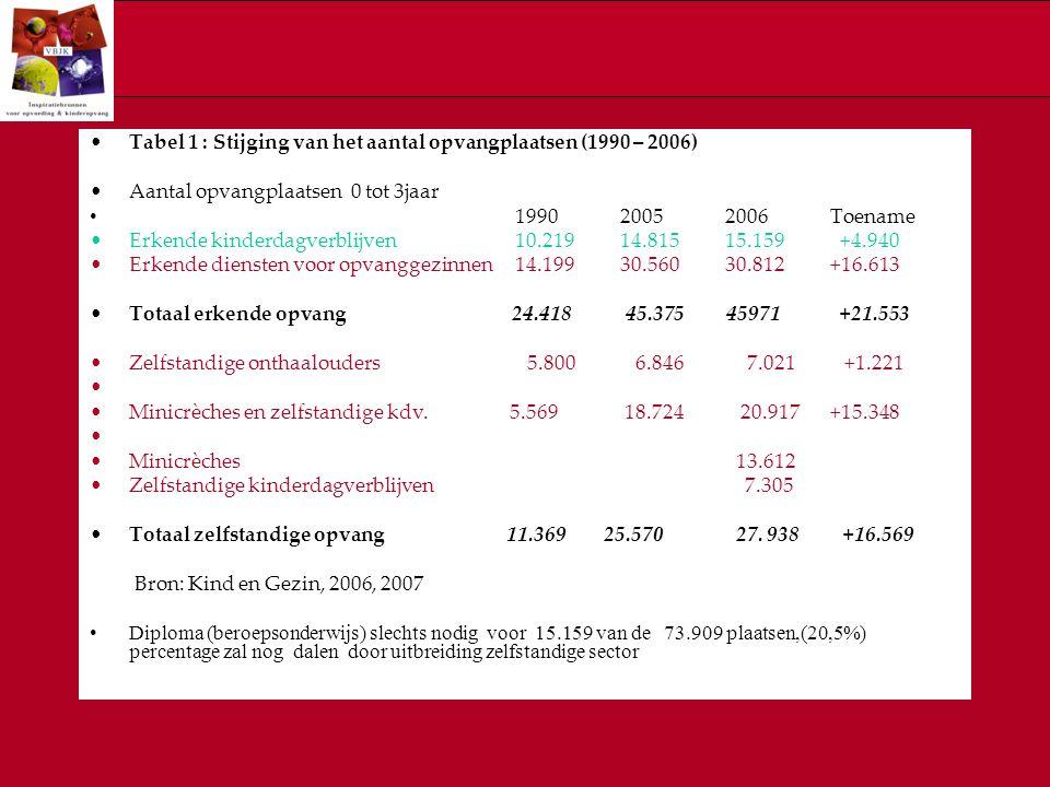 Tabel 1 : Stijging van het aantal opvangplaatsen (1990 – 2006)