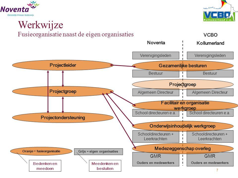 Werkwijze Fusieorganisatie naast de eigen organisaties