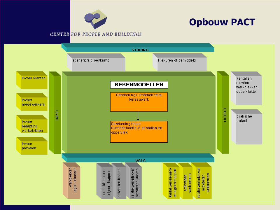 Opbouw PACT