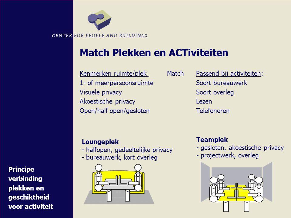Match Plekken en ACTiviteiten