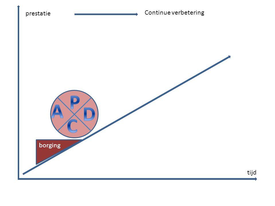 P A D C prestatie Continue verbetering borging tijd