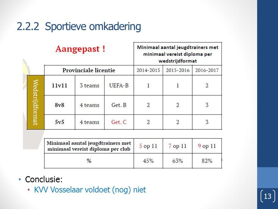 2.2.2 Sportieve omkadering Conclusie: KVV Vosselaar voldoet (nog) niet