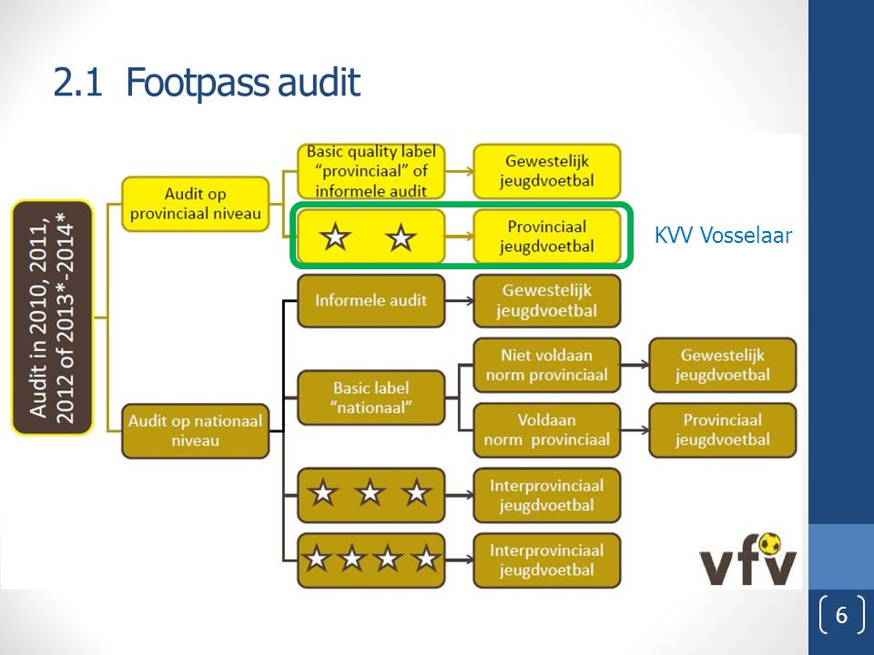 2.1 Footpass audit KVV Vosselaar