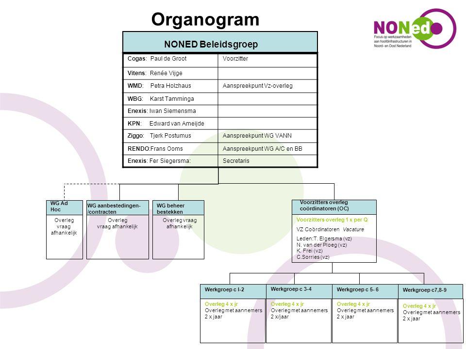 Organogram NONED Beleidsgroep 15 Cogas: Paul de Groot Voorzitter