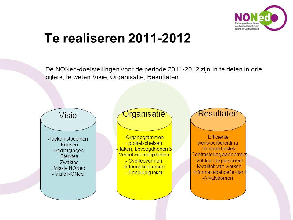 Te realiseren 2011-2012 Visie Organisatie Resultaten