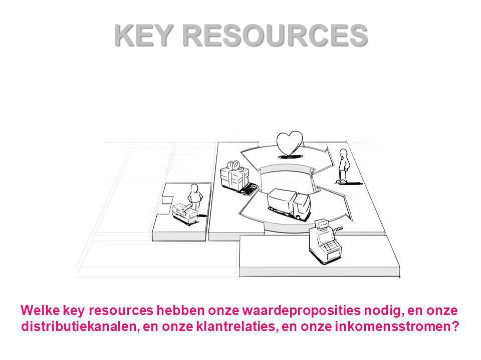 KEY RESOURCES Welke key resources hebben onze waardeproposities nodig, en onze.
