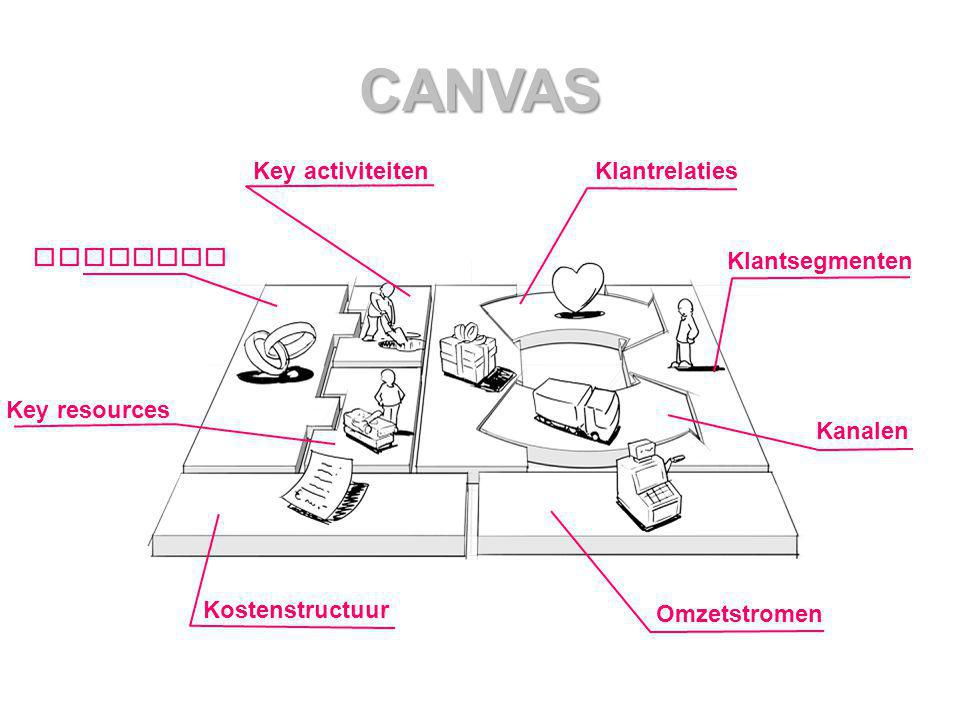 CANVAS Key activiteiten Klantrelaties Partners Klantsegmenten