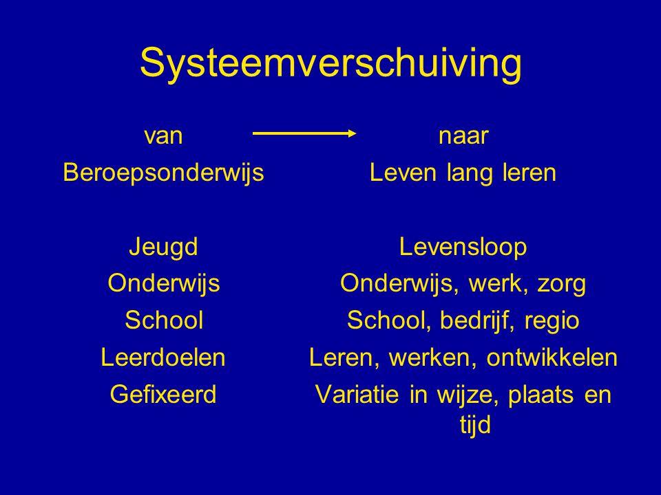 Systeemverschuiving van Beroepsonderwijs Jeugd Onderwijs School