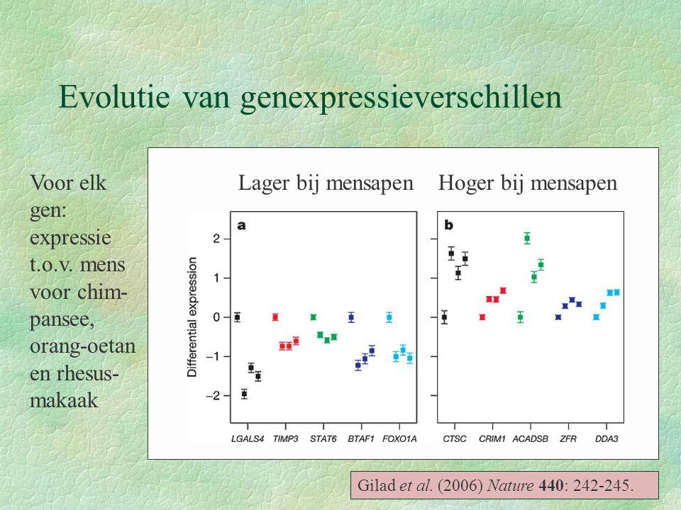 Evolutie van genexpressieverschillen