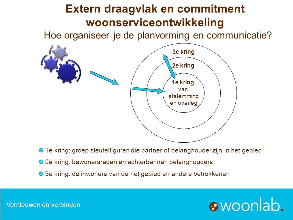 Extern draagvlak en commitment woonserviceontwikkeling Hoe organiseer je de planvorming en communicatie