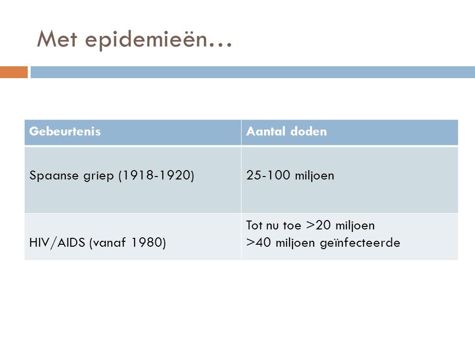 Met epidemieën… Gebeurtenis Aantal doden Spaanse griep (1918-1920)