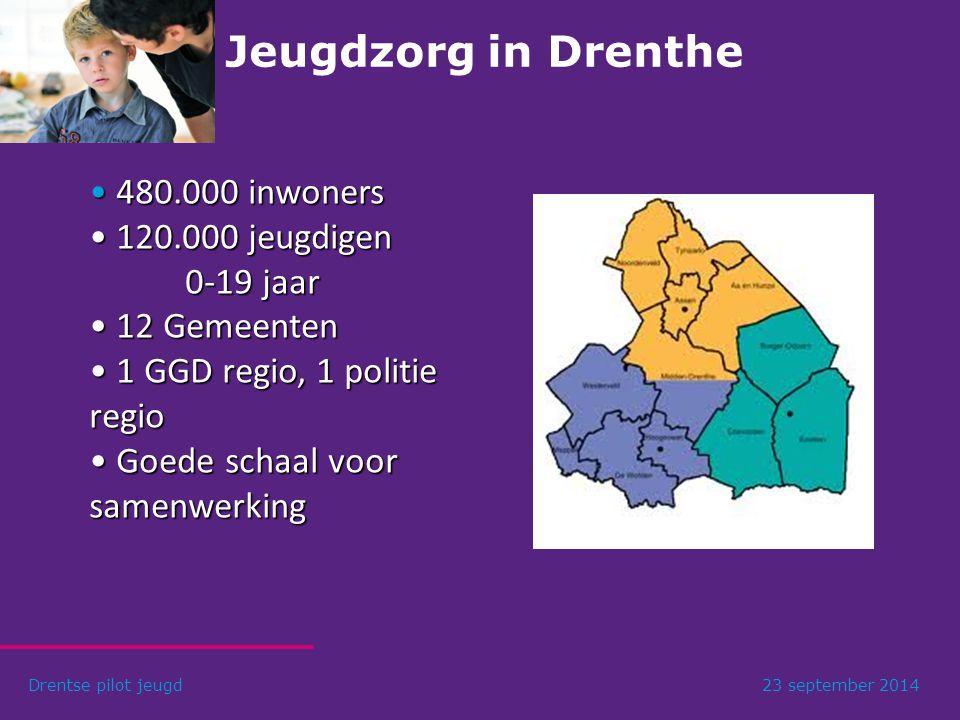 Jeugdzorg in Drenthe 480.000 inwoners 120.000 jeugdigen 0-19 jaar
