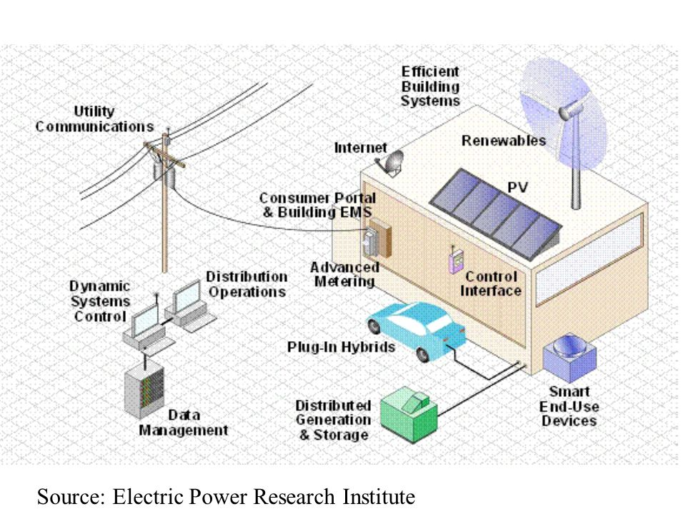 Source: Electric Power Research Institute