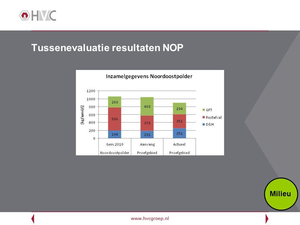Tussenevaluatie resultaten NOP