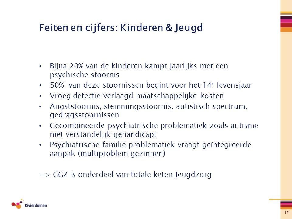 Feiten en cijfers: Kinderen & Jeugd