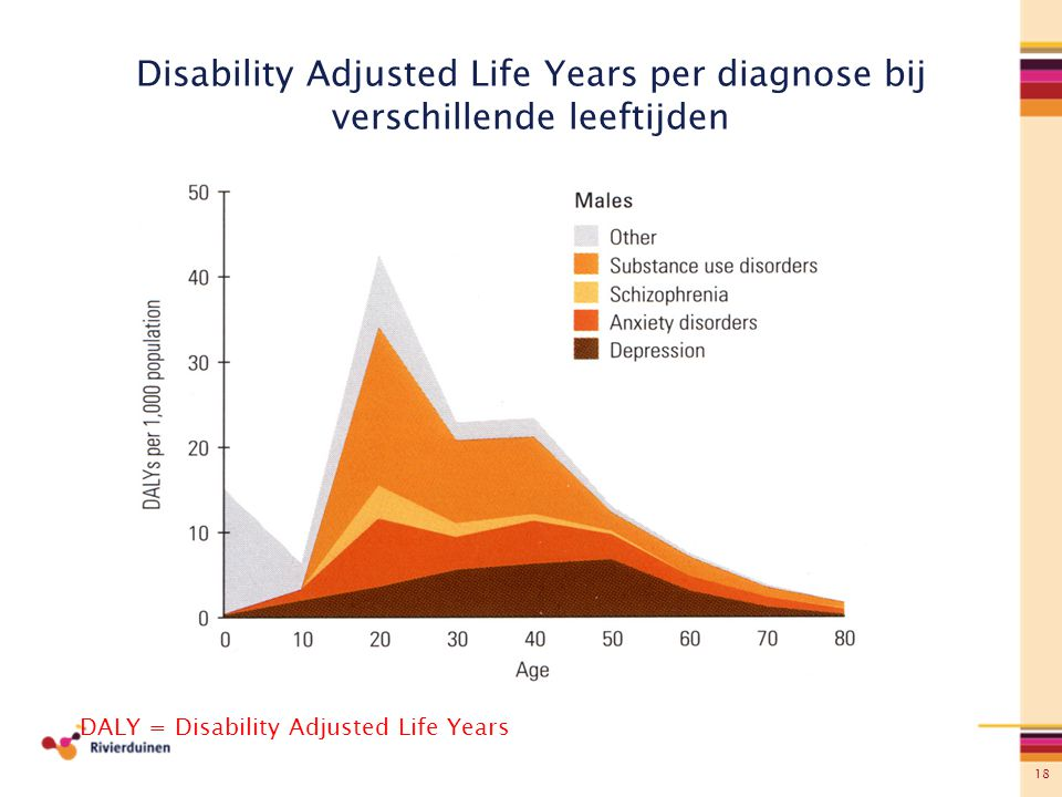 Disability Adjusted Life Years per diagnose bij verschillende leeftijden