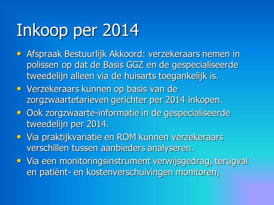 Inkoop per 2014