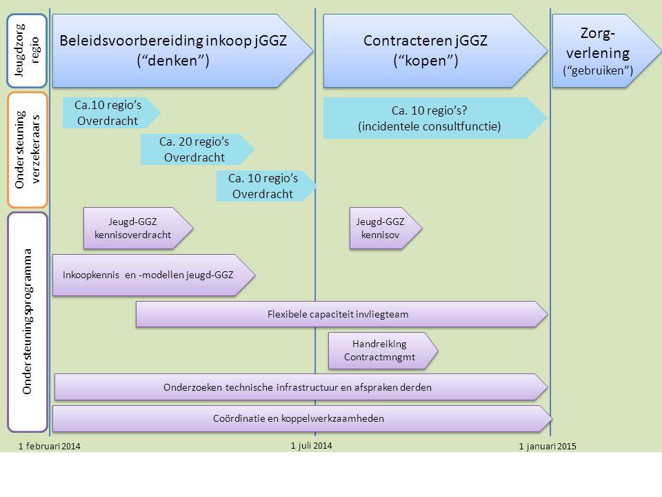 Beleidsvoorbereiding inkoop jGGZ ( denken )