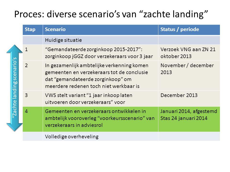 Proces: diverse scenario's van zachte landing