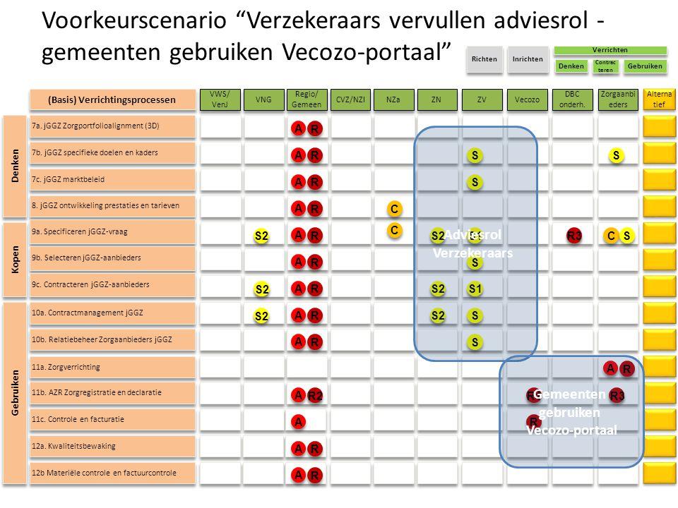 (Basis) Verrichtingsprocessen