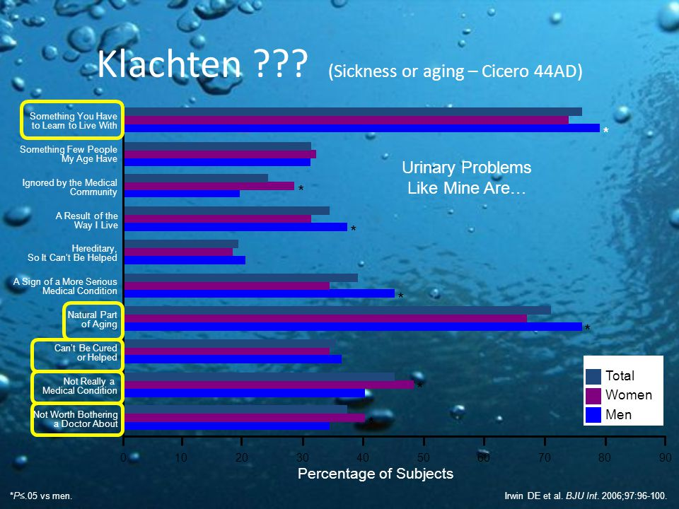 Klachten (Sickness or aging – Cicero 44AD)