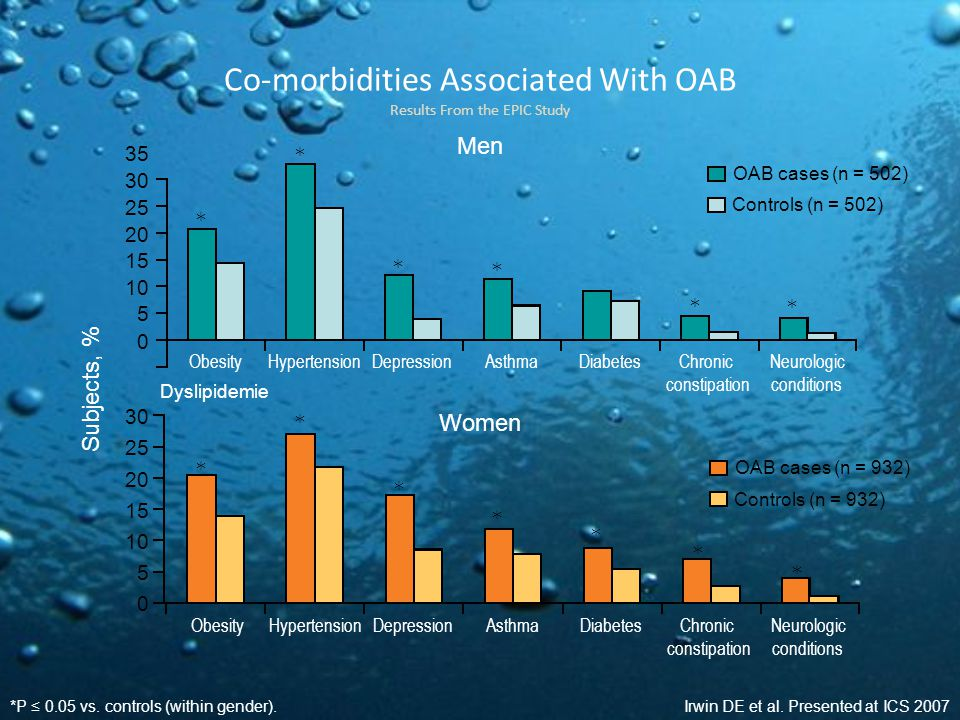 Co-morbidities Associated With OAB Results From the EPIC Study