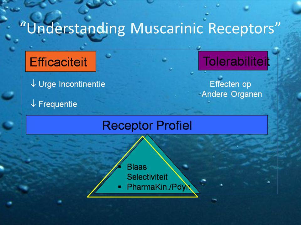 Understanding Muscarinic Receptors