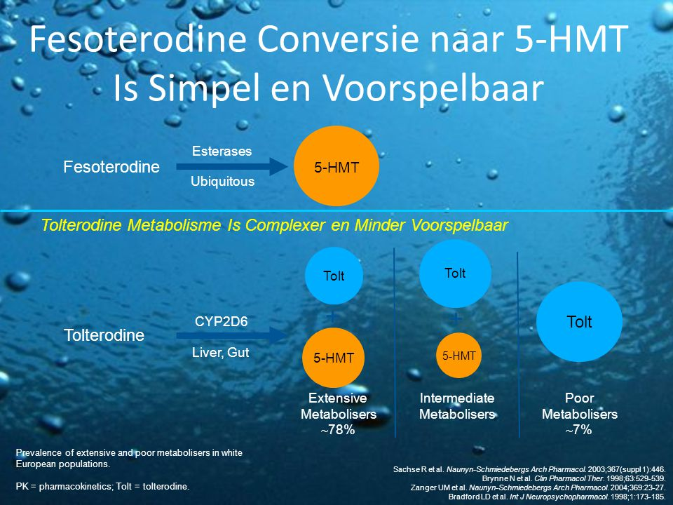 Fesoterodine Conversie naar 5-HMT Is Simpel en Voorspelbaar