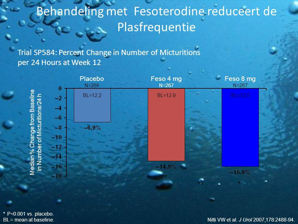 Behandeling met Fesoterodine reduceert de Plasfrequentie