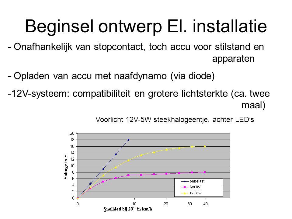 Beginsel ontwerp El. installatie